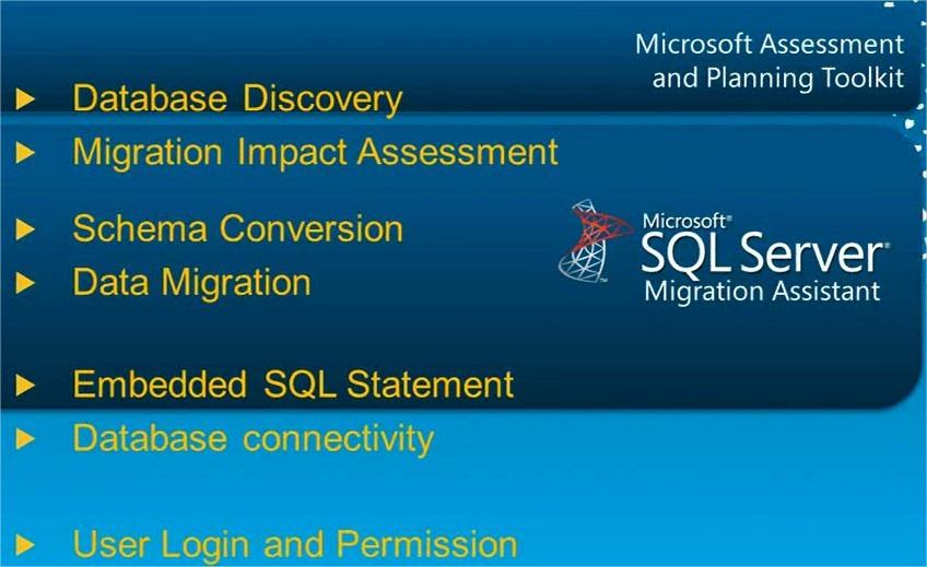 SSMA-SQL Server Migration Assistant – (B)usiness (I)ntelligence