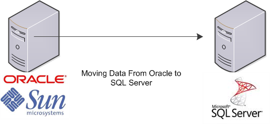 SSMA-SQL Server Migration Assistant – (B)usiness (I)ntelligence
