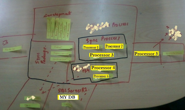 Group By Process/Task/Similer Component