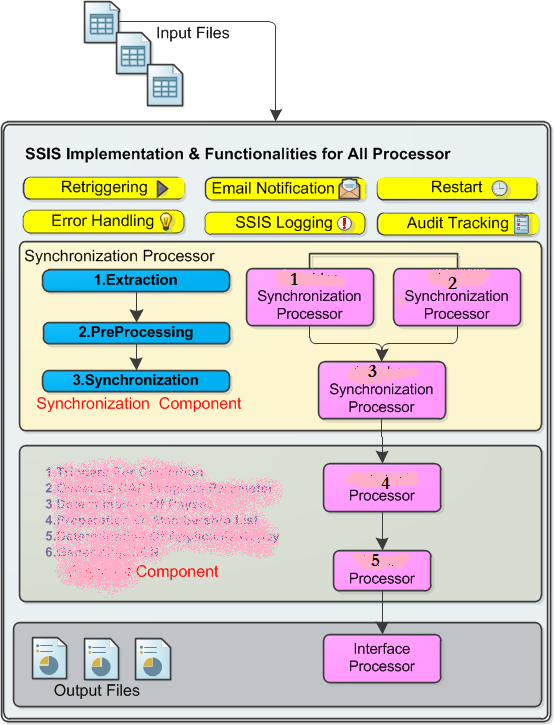 Architecture in SSIS
