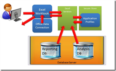 Microsoft Project Server 2010 Dashboards and Reporting White papers (4/6)