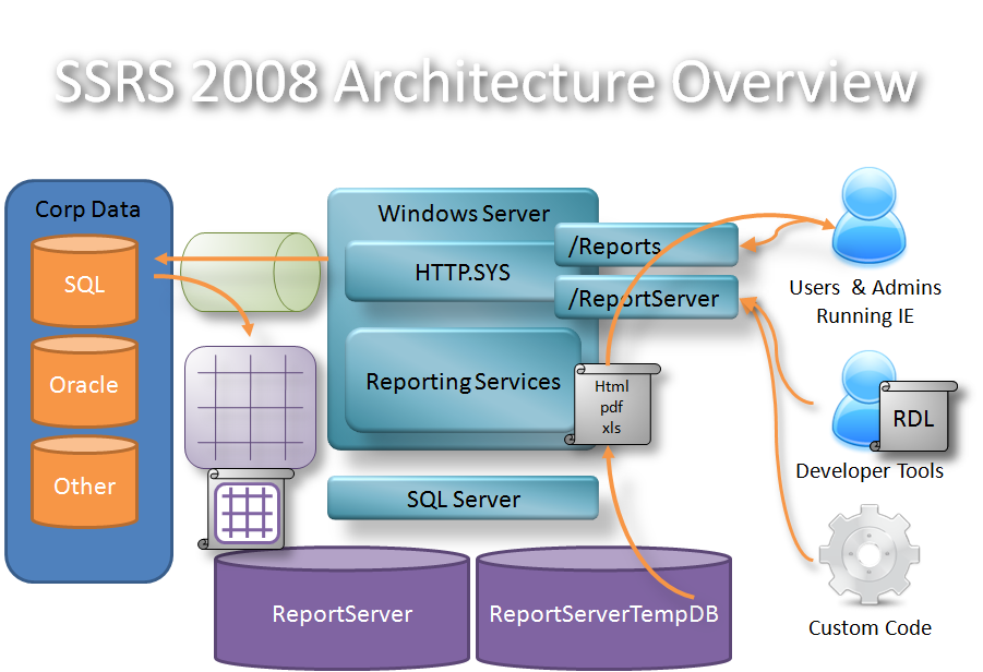 MSBI # 9– BI # 3 – Architectural Overview of SSIS,SSRS and
