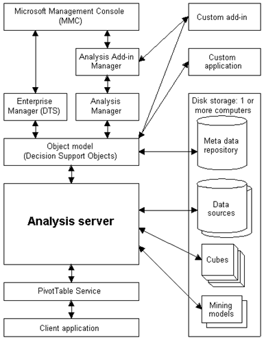 msbi 9 bi 3 architectural overview of ssis ssrs and ssas b rh bimentalist com ssas architecture diagram SSIS Architecture