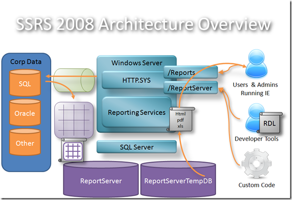MSBI # 9– BI # 3 - Architectural Overview of SSIS,SSRS and SSAS (2/6)