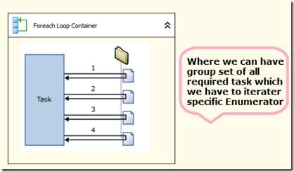 MSBI # 23 – SSIS # 10 – Control Flow Tasks # 5 – For Each Loop Container Task (4/6)