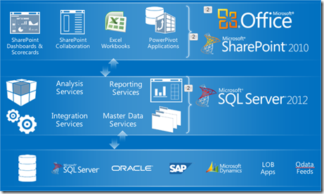 MSBI # 69 - BI #6 - SQL Server 2012 - Breakthrough Insight SQL Server 2012 , SQL Server Evolution 2000 - 2012 (2/6)