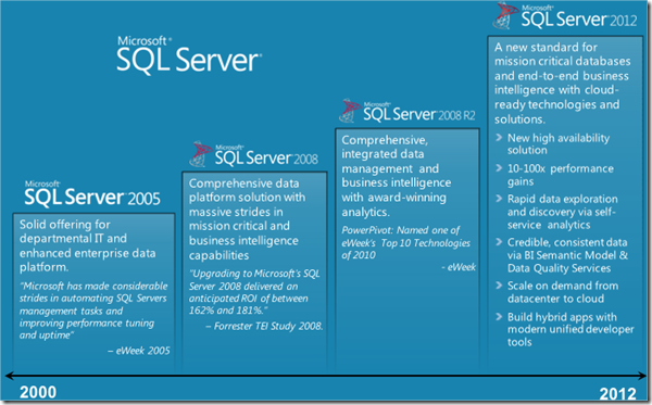 MSBI # 69 - BI #6 - SQL Server 2012 - Breakthrough Insight SQL Server 2012 , SQL Server Evolution 2000 - 2012 (6/6)