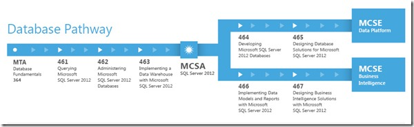 MSL-CertificationPathways-Commercial-Nov2012_V3