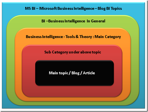 MSBI # 91 : BI # 9: Business Intelligence - Tools & Theory # 1 : Starting new series ! Introduction & Naming conventions ! (5/6)