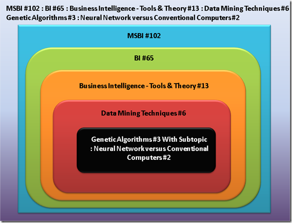 MSBI # 91 : BI # 9: Business Intelligence - Tools & Theory # 1 : Starting new series ! Introduction & Naming conventions ! (6/6)
