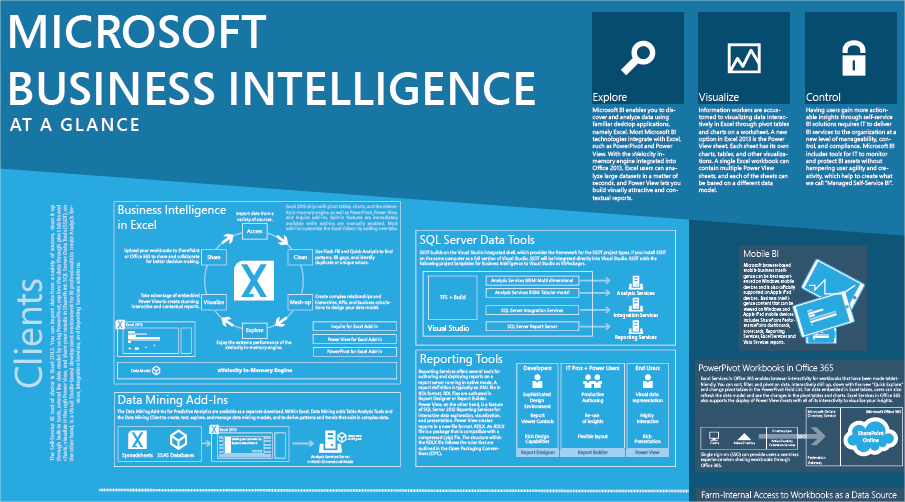 microsoft business intelligence at a glance poster download b