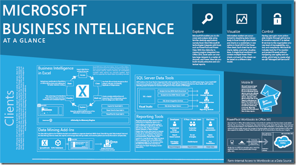 Microsoft Business Intelligence at a Glance Poster–Download (2/6)