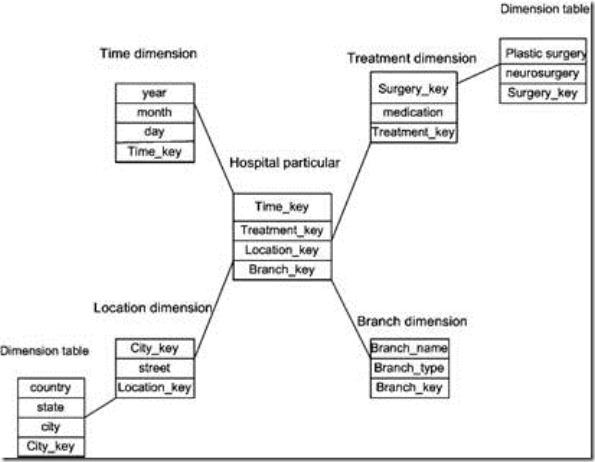 Msbi Bi 34 Business Intelligence Tools Amp Theory