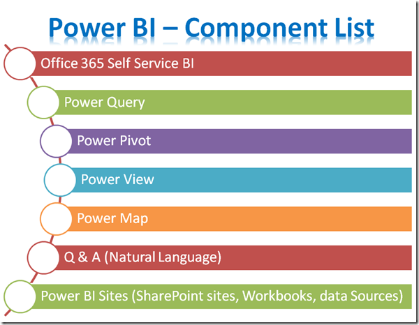 Power BI #2 - What is Power BI Designer (2/2)