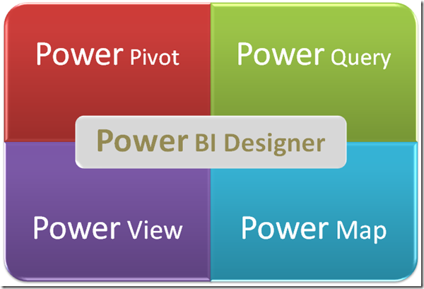 Power BI #2 - What is Power BI Designer (1/2)
