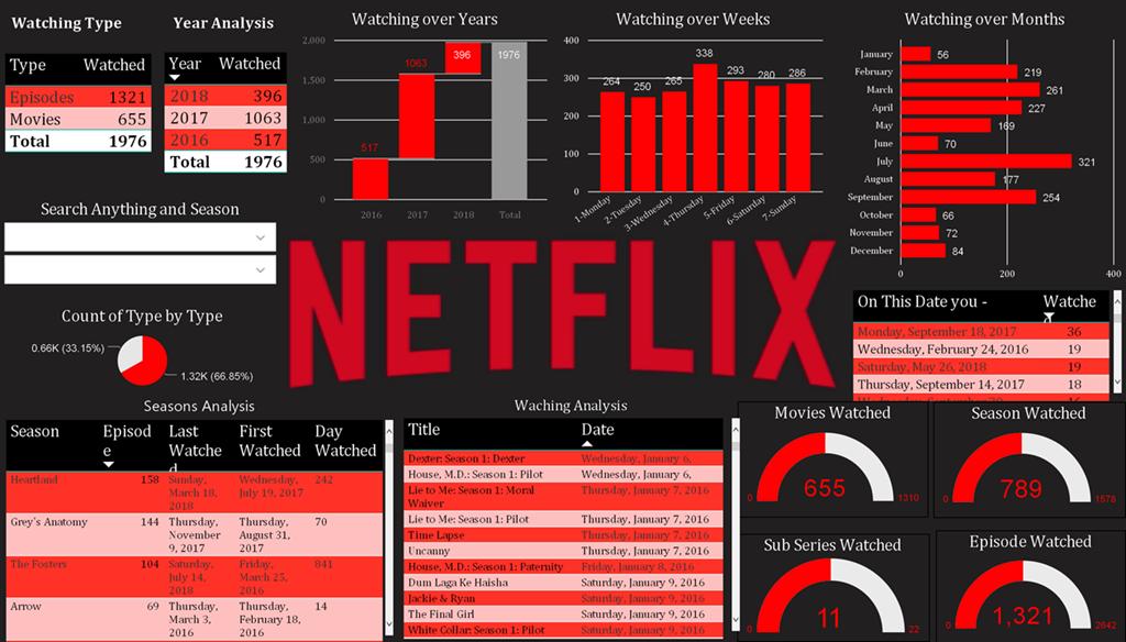 Analyze your Netflix data in Power BI – (B)usiness (I