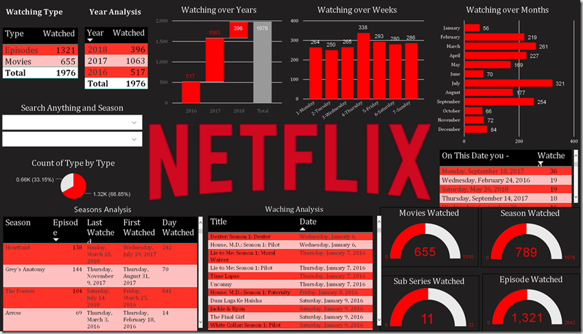 Netflix Power BI Dashboard