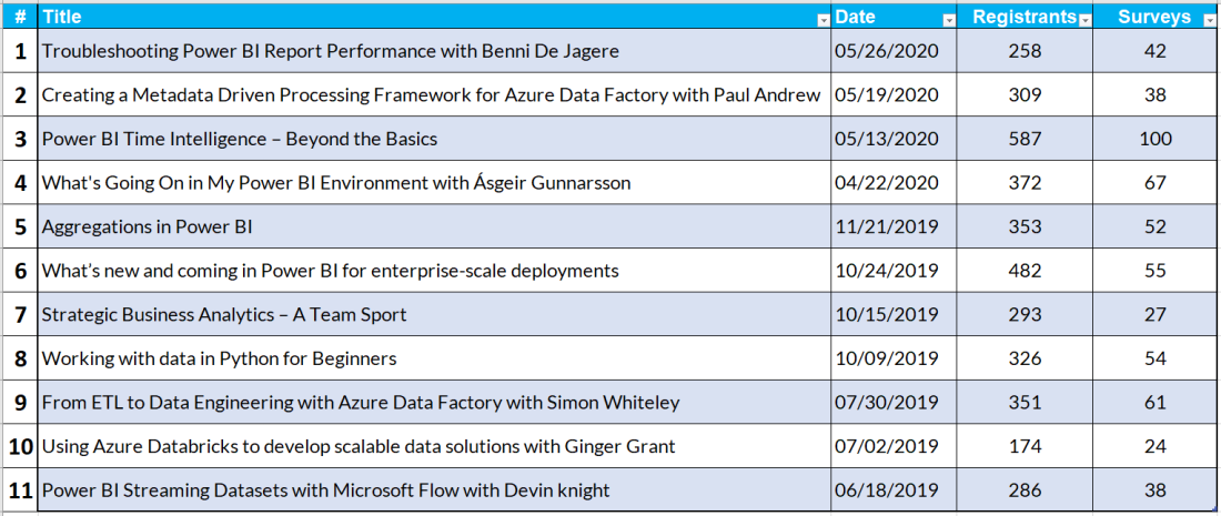 2020-05-30 23_31_01-Sessions Overview Report.xlsx - Excel
